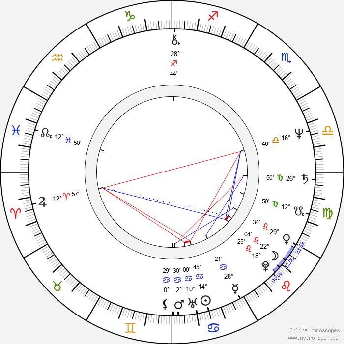 Roz Ryan - Birth horoscope chart