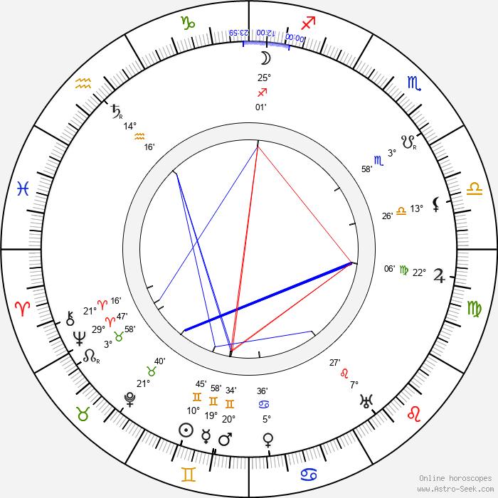 Roza Schlesingerová - Birth horoscope chart