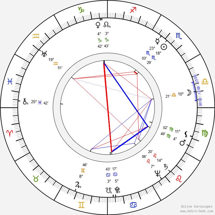 Rózsi Csikós - Birth horoscope chart