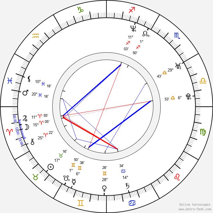 Ruben Nicolai - Birth horoscope chart