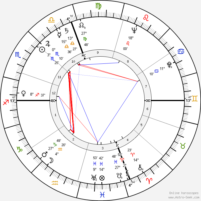 Ruby Dee - Birth horoscope chart