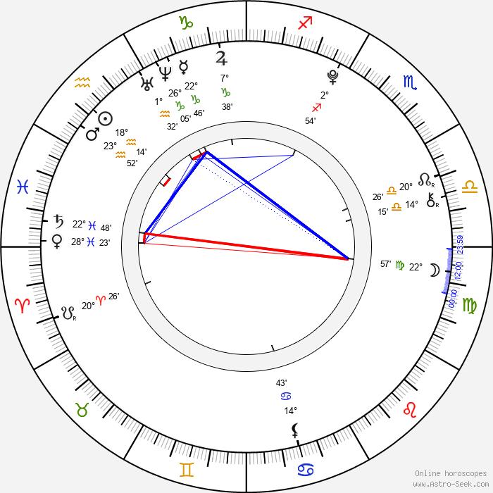 Ruby O. Fee - Birth horoscope chart