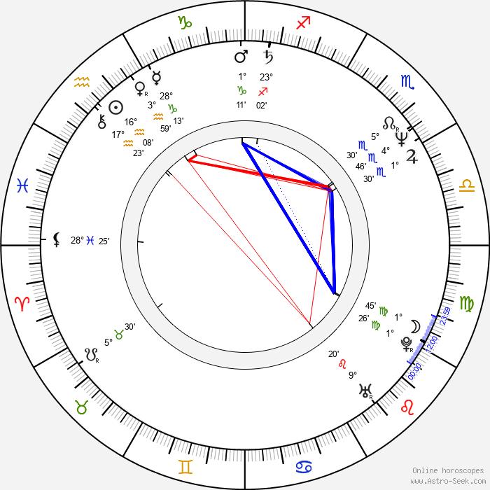 Rudi Dolezal - Birth horoscope chart