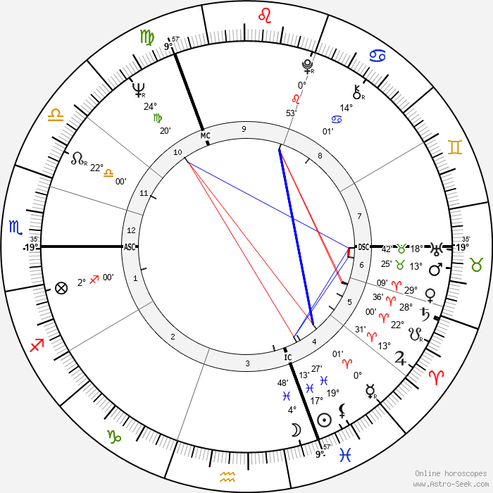 Rudi Dutschke - Birth horoscope chart