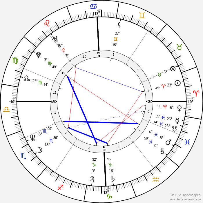 Rudi Völler - Birth horoscope chart