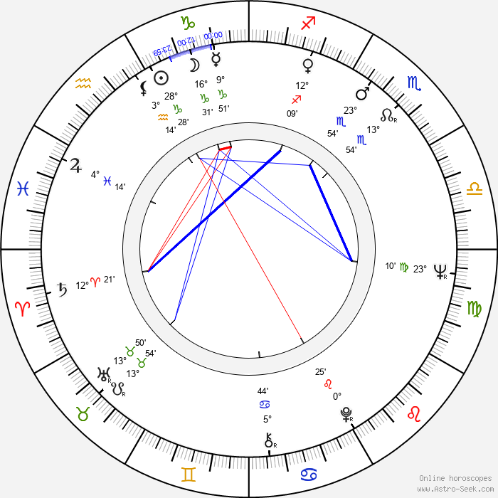 Rüdiger Bahr - Birth horoscope chart