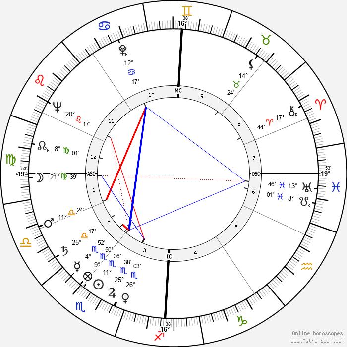 Rudolf Augstein - Birth horoscope chart