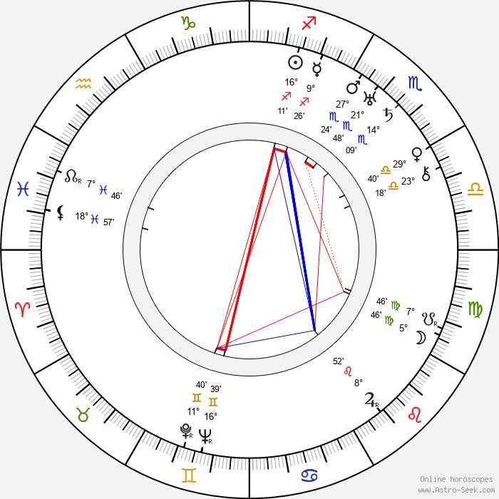 Rudolf Bachlet - Birth horoscope chart