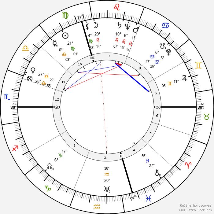 Rudolf Baumgartner - Birth horoscope chart