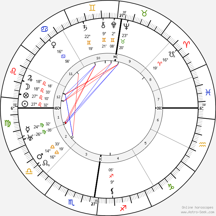 Rudolf Bultmann - Birth horoscope chart