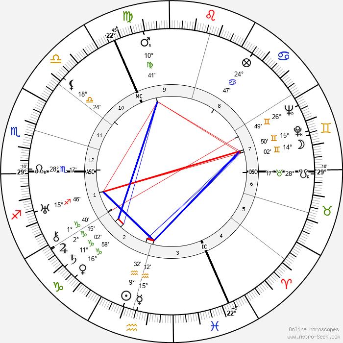 Rudolf Caracciola - Birth horoscope chart