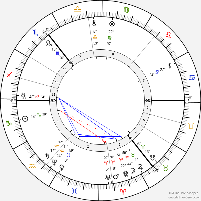 Rudolf Christoph Eucken - Birth horoscope chart
