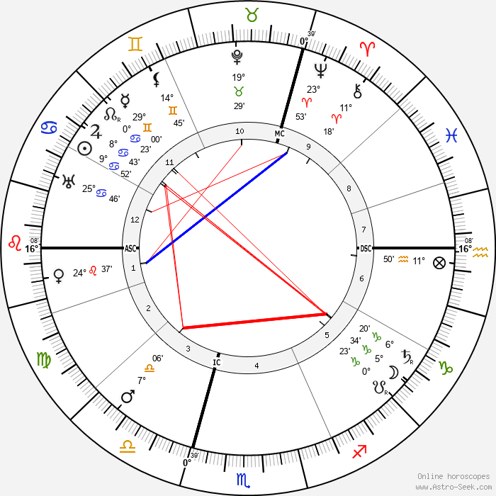 Rudolf Czapek - Birth horoscope chart