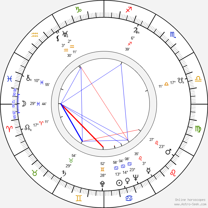 Rudolf Deyl Jr. - Birth horoscope chart