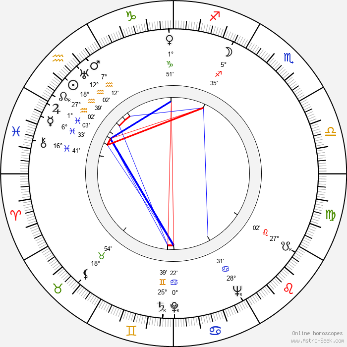Rudolf Fabry - Birth horoscope chart
