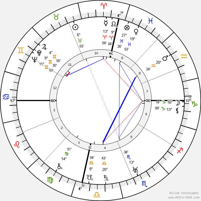Rudolf Hess - Birth horoscope chart