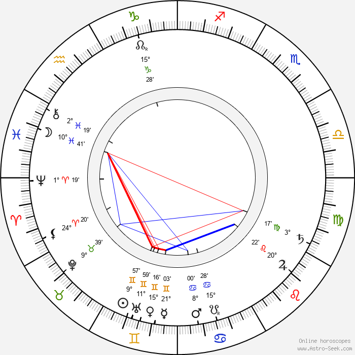 Rudolf Innemann - Birth horoscope chart