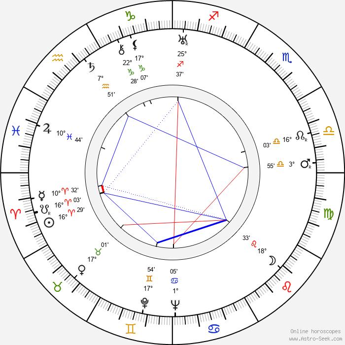 Rudolf Ising - Birth horoscope chart