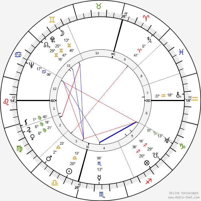 Rudolf Ismayr - Birth horoscope chart