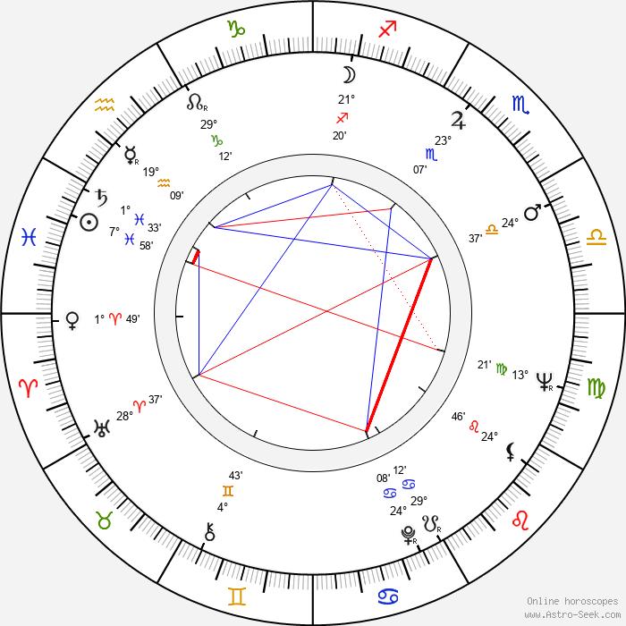 Rudolf Jelínek - Birth horoscope chart