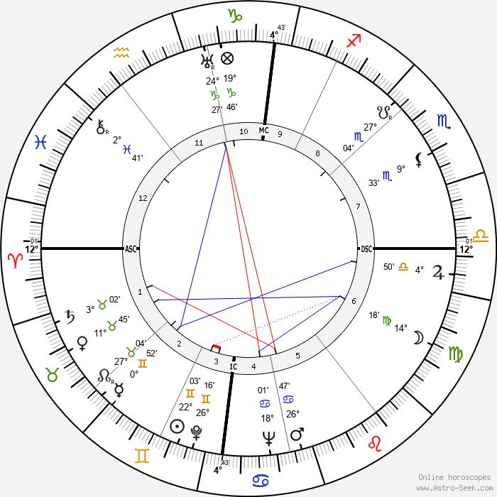 Rudolf Kempe - Birth horoscope chart