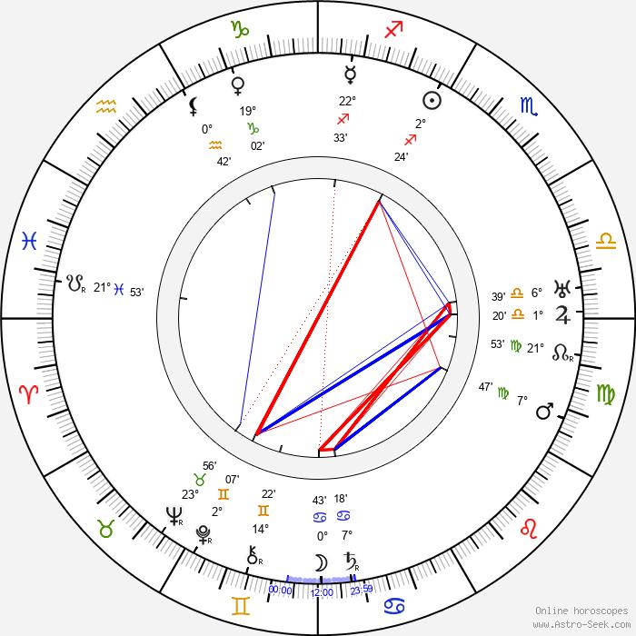 Rudolf Klein-Rogge - Birth horoscope chart