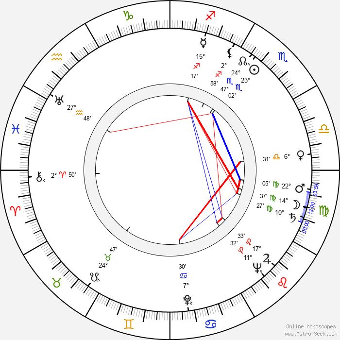 Rudolf Krátký - Birth horoscope chart