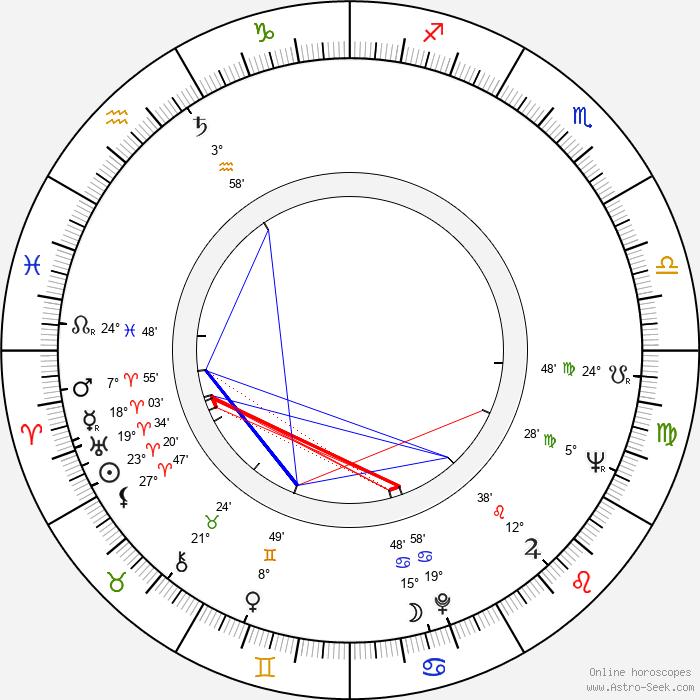 Rudolf Kraus - Birth horoscope chart