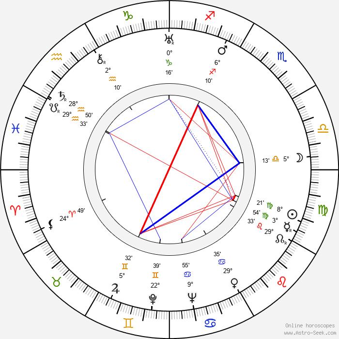 Rudolf Lampa - Birth horoscope chart