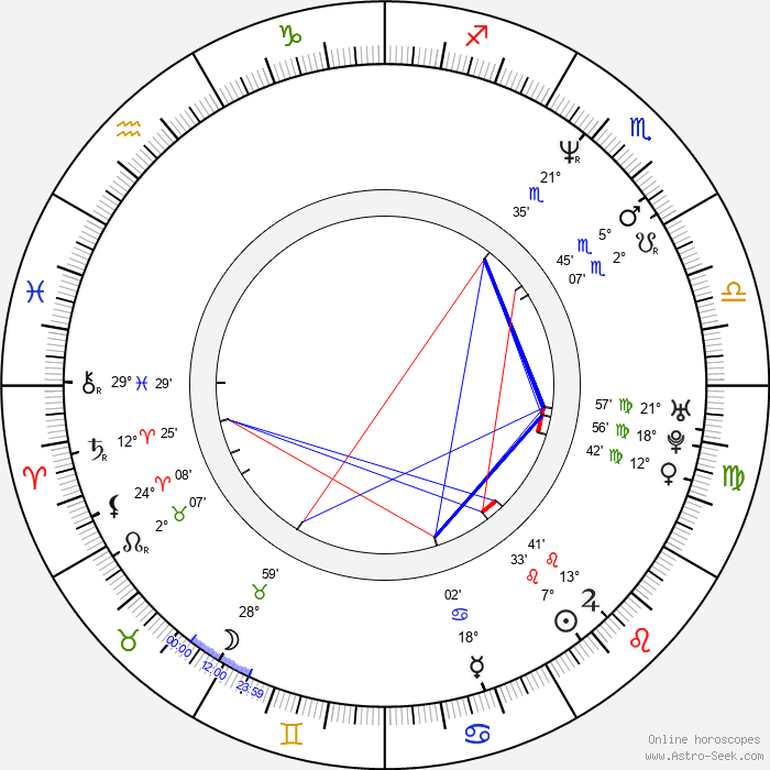 Rudolf Martin - Birth horoscope chart