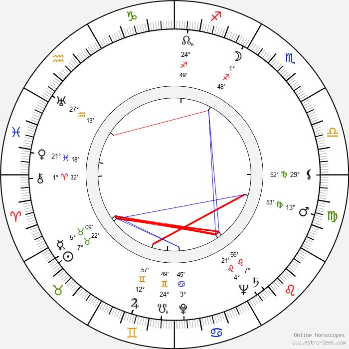 Rudolf Milič - Birth horoscope chart