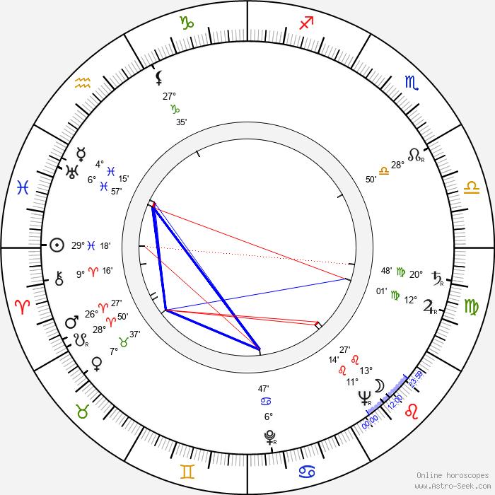 Rudolf Noelte - Birth horoscope chart
