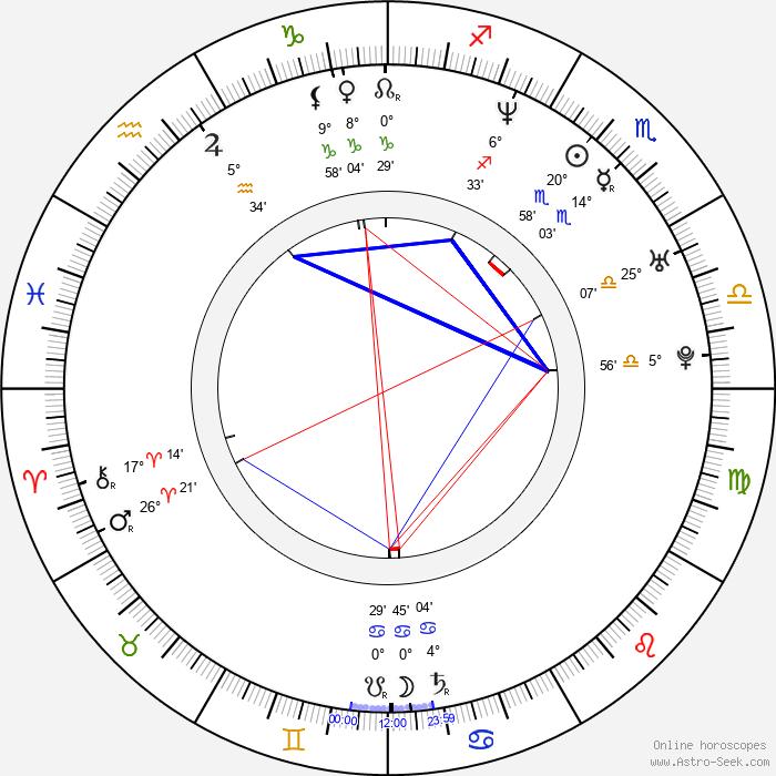 Rudolf Otepka - Birth horoscope chart