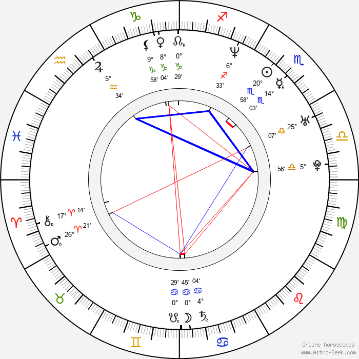 Rudolf Otepka - Birth horoscope chart