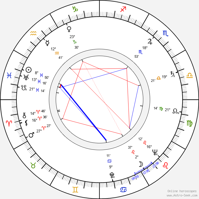 Rudolf Pellar - Birth horoscope chart