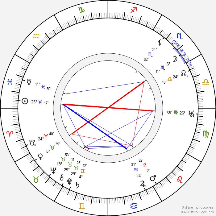 Rudolf Piskáček - Birth horoscope chart