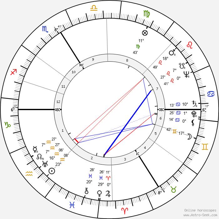 Rudolf Säumenicht - Birth horoscope chart