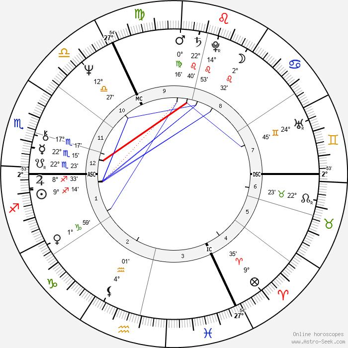 Rudolf Scharping - Birth horoscope chart