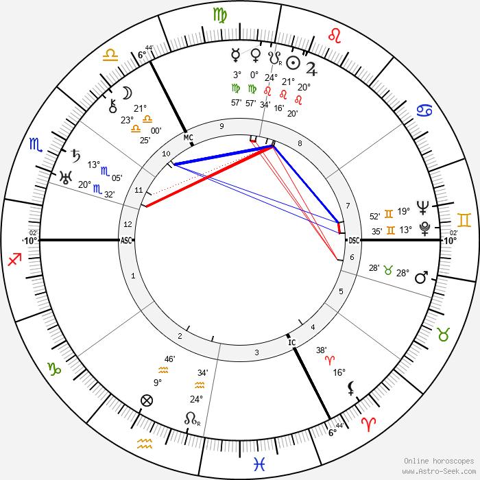 Rudolf Schmundt - Birth horoscope chart