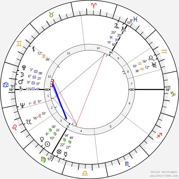 Rudolf Schock - Birth horoscope chart