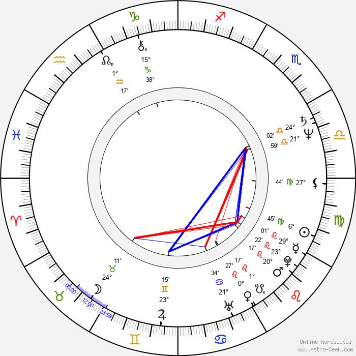 Rudolf Schubert - Birth horoscope chart