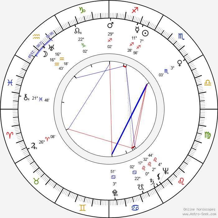 Rudolf Somogyvári - Birth horoscope chart