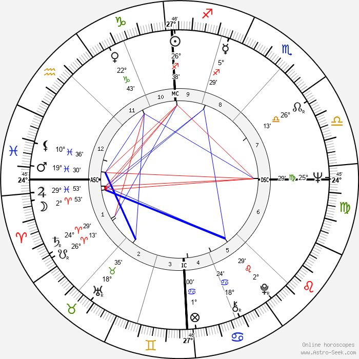 Rudolf Starý - Birth horoscope chart