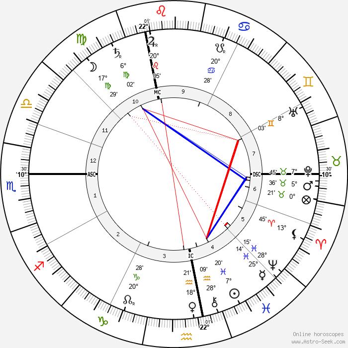 Rudolf Steiner - Birth horoscope chart
