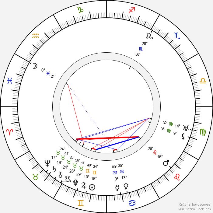 Rudolf Těsnohlídek - Birth horoscope chart