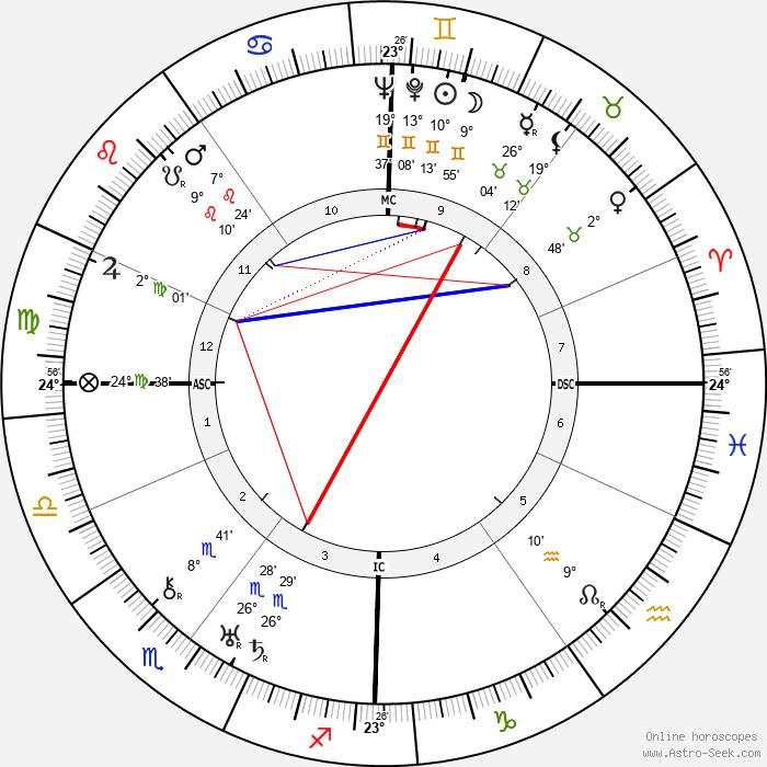 Rudolf von Scheliha - Birth horoscope chart