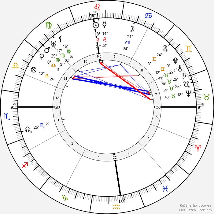 Rudolfo Graziani - Birth horoscope chart