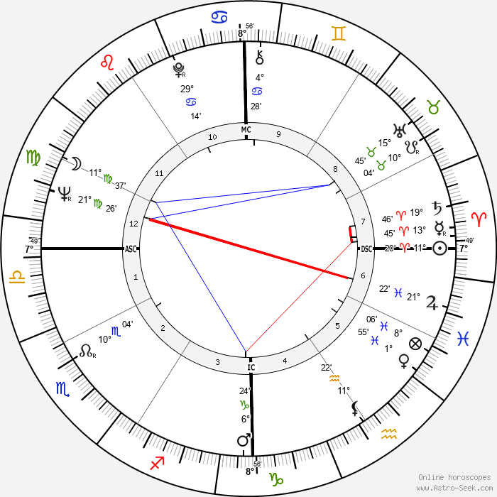 Rudolph Isley - Birth horoscope chart