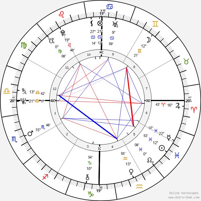Rudy Fernandez - Birth horoscope chart