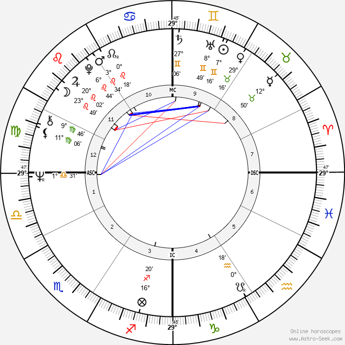 Rudy Giuliani - Birth horoscope chart